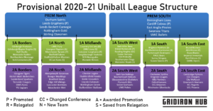 Uniball 2020-21 Structure 2